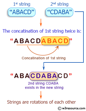 Java String Exercises: Check if two given strings are rotations of each other