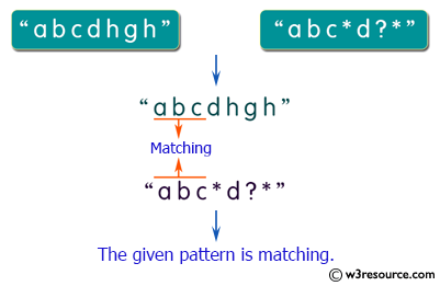 Java String Exercises: Match two strings where one string contains wildcard characters