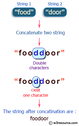Java String Exercises: Append two given strings such that, if the concatenation creates a double characters then omit one of the characters.