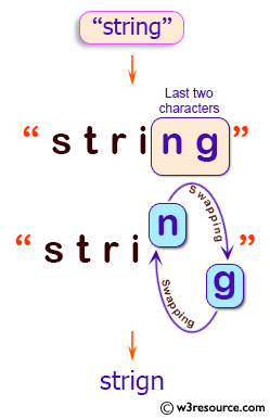 Java String Exercises: Return a new string where the last two characters of a given string, if present, are swapped