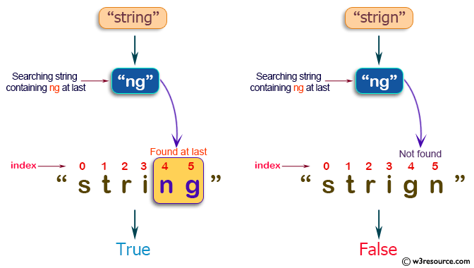 Java String Exercises: Read a string and return true if it ends with a specified string of length 2.