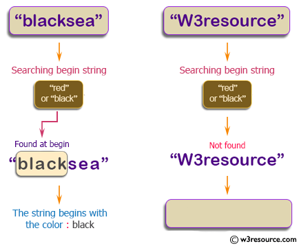 """Java String Exercises: Read a string,if the string begins with """"red"""" or """"black"""" return that color string, otherwise return the empty string"""