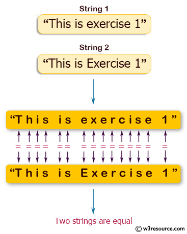 Java String Exercises: Compare two strings lexicographically, ignoring case differences