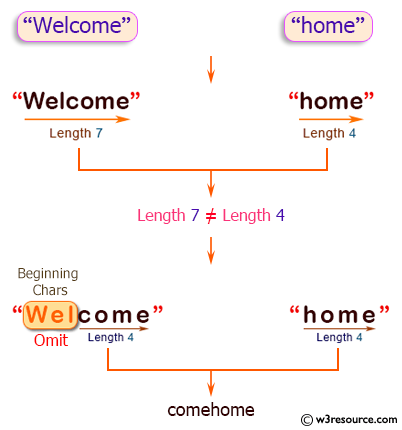 Java String Exercises: Append two strings; remove characters from the beginning of longer string if the lengths of the string are different.