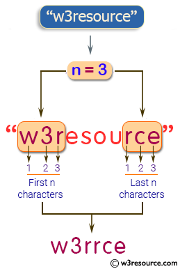 Java String Exercises: Read a string and an int n, return a string made of the first and last n characters from the string