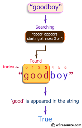 """Java String Exercises: Read a string and return true if """"good"""" appears starting at index 0 or 1 in the given string"""