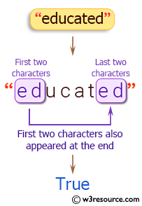 Java String Exercises: Check whether the first two characters present at the end of a given string.