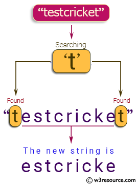 Java String Exercises: Read a string and if the first or last characters are 't', return the string without those 't' otherwise return the string unchanged