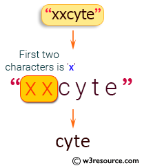 Java String Exercises: Read a string and if one or both of the first two characters is equal to specified character return without those characters otherwise return the string unchanged