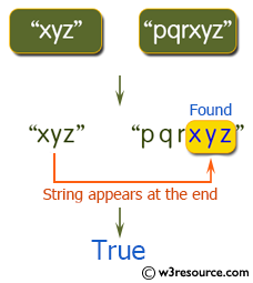Java String Exercises: Return true when either of the two given strings appear at the end of the other string ignoring case sensitivity