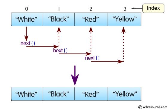 Java Arraydeque Class Iterator Method W3resource