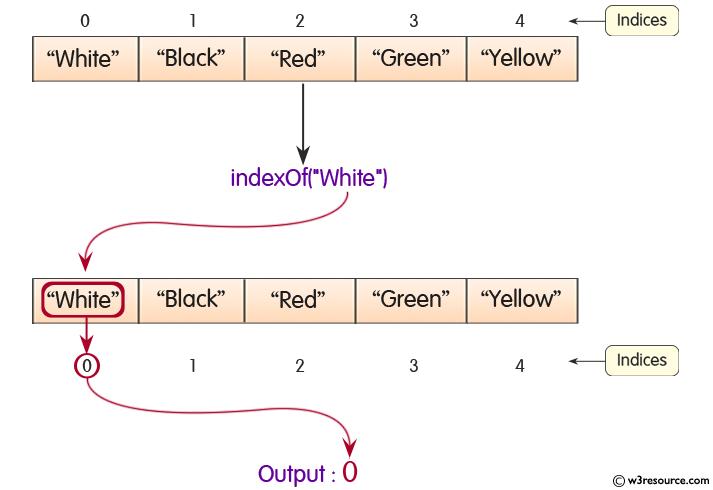 Java ArrayList.indexOf() Method