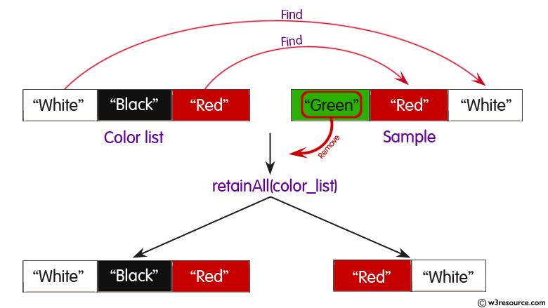 Java arraylist retainall method w3resource java arraylisttainall method ccuart Choice Image