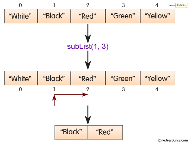 Java ArrayList subList Method - w3resource