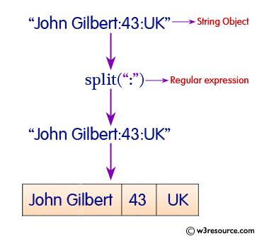 Java String: split Method - w3resource
