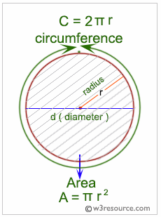 Javascript:area and perimeter of a circle