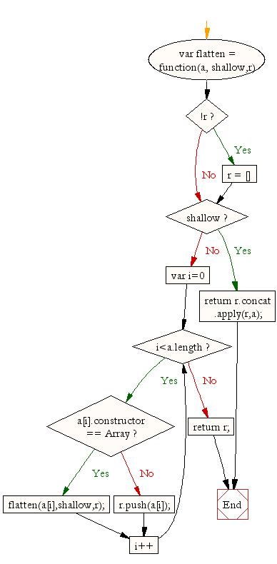 Javascript Array Flatten A Nested Array