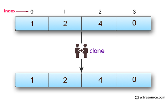 JavaScript: Clone an array