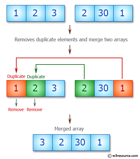 JavaScript array: Merge two arrays and removes all duplicates elements -  w3resource