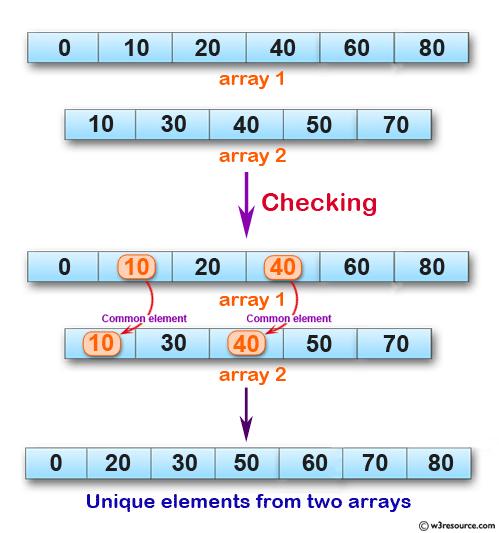 javascript unique array