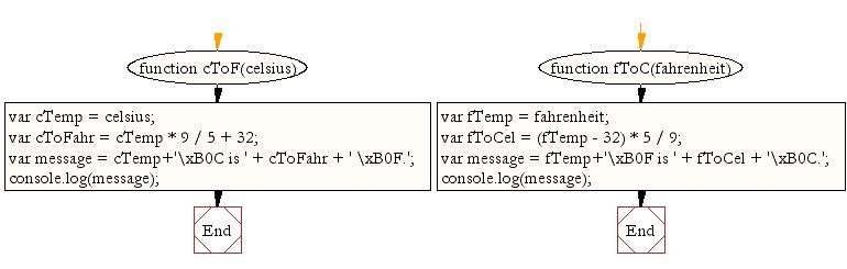 convert centigrade to fahrenheit chart