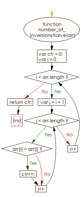 Flowchart: JavaScript - Find the number of inversions of a specified array of integers