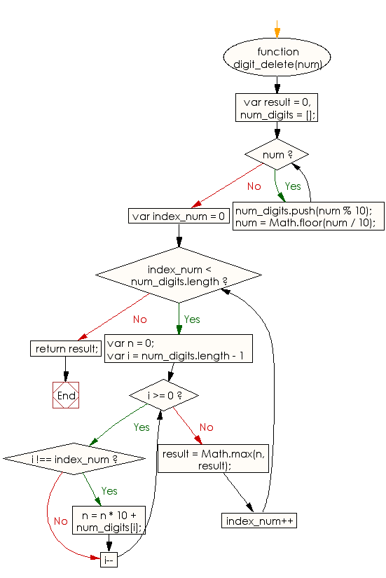 Flowchart: JavaScript - Find the maximum number from a given positive integer by deleting exactly one digit of the given number