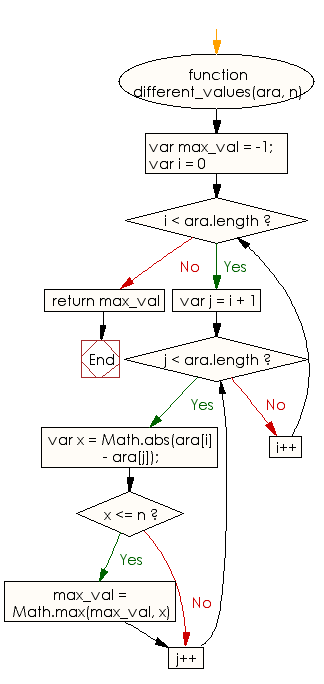 Flowchart: JavaScript - Find two elements of the array such that their absolute difference is not greater than a given integer but is as close to the said integer