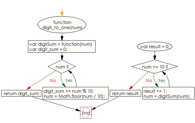 Flowchart: JavaScript - Find the number of times to replace a given number with the sum of its digits until it convert to a single digit number
