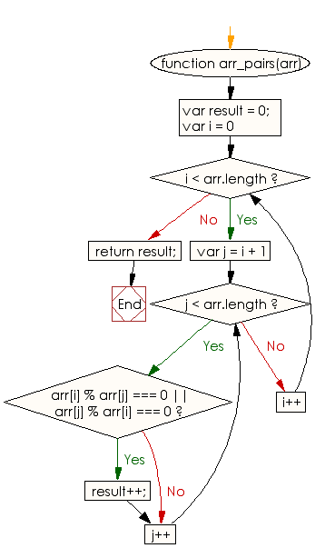 Flowchart: JavaScript - Find the number of sorted pairs formed by its elements of a given array of integers  such that one element in the pair is divisible by the other one