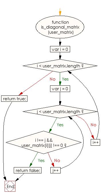 Flowchart: JavaScript - Check whether a matrix is a diagonal matrix or not