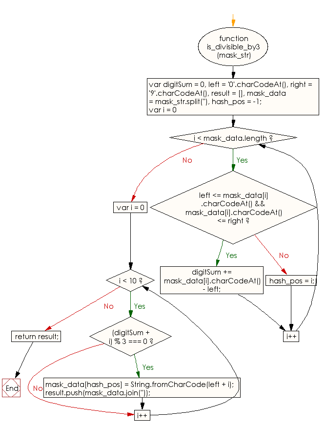 Flowchart: JavaScript - Find all the possible options to replace the hash in a string