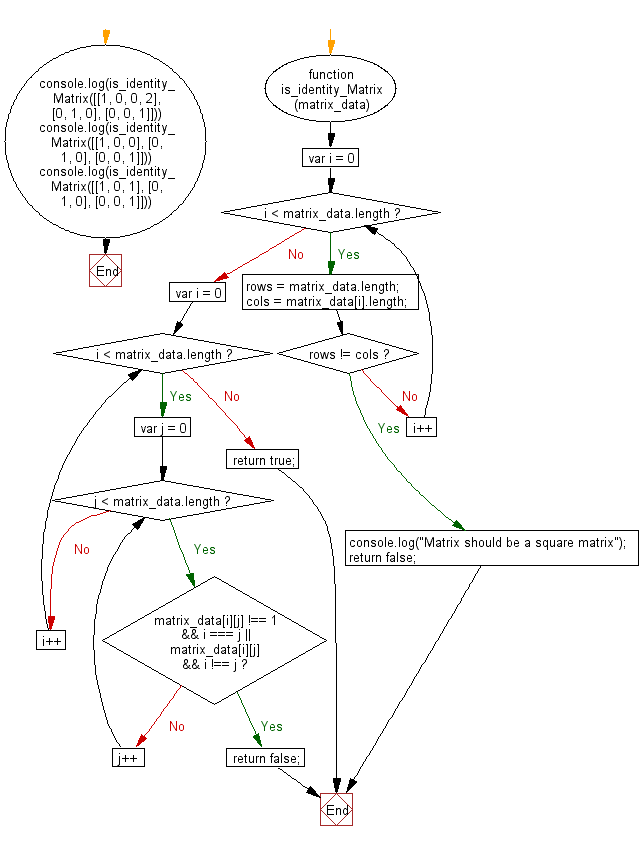 Flowchart: JavaScript - Check whether a given matrix is an identity matrix