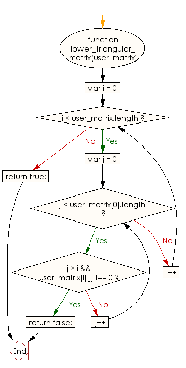 Flowchart: JavaScript - Check whether a given matrix is lower triangular or not
