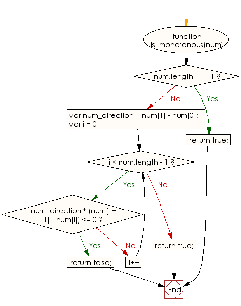 Flowchart: JavaScript - Check whether a given array of integers represents either a strictly increasing or a strictly decreasing sequence