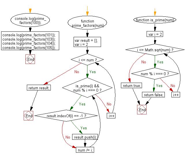 Flowchart: JavaScript - Find all distinct prime factors of a given integer