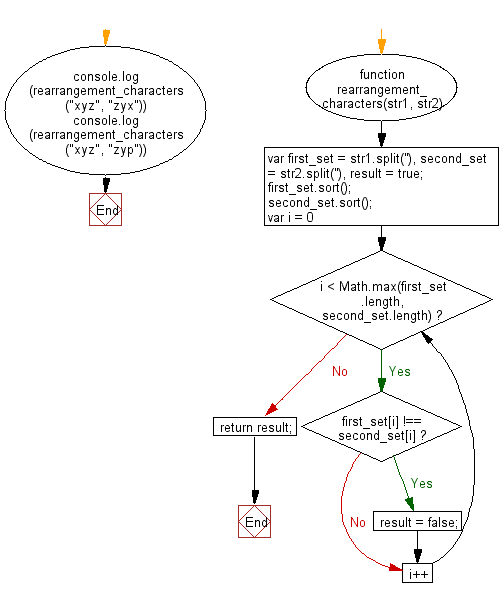 Flowchart: JavaScript - Check whether a given fraction is proper or not