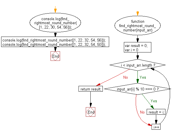Flowchart: JavaScript - Find the position of a rightmost round number in an array of integers. Returns 0 if there are no round number