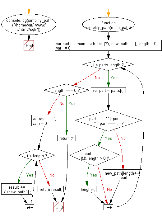 Flowchart: JavaScript - Simplify a given absolute path for a file in Unix-style
