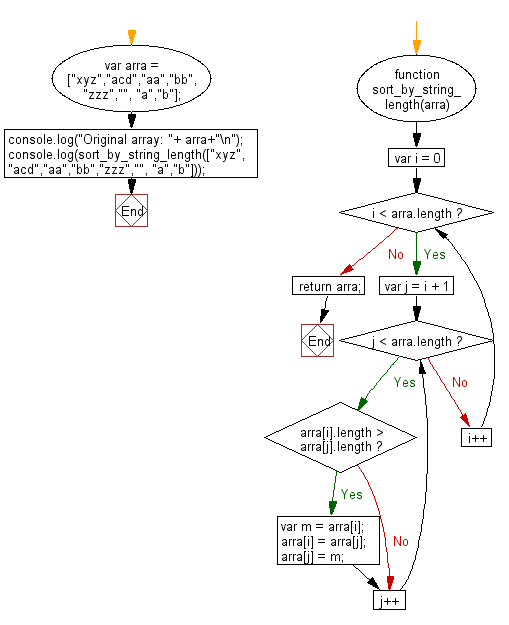Flowchart: JavaScript - Sort the strings of a given array of strings in the order of increasing lengths