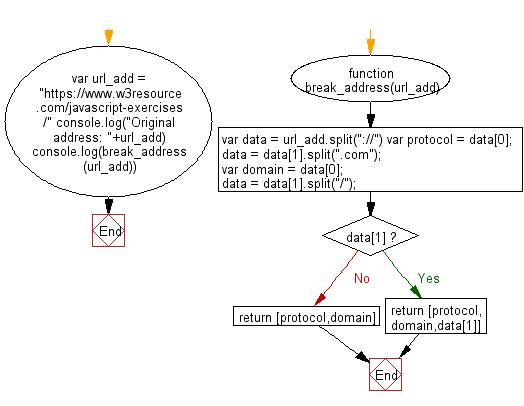 Flowchart: JavaScript - Break an address of an url and put it's part into an array