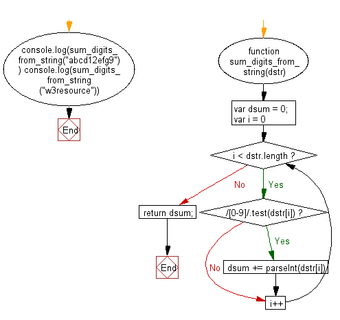 Flowchart: JavaScript - Compute the sum of all digits that occur in a given string