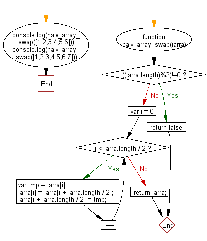 Flowchart: JavaScript - Swap two halves of a given array of integers of even length