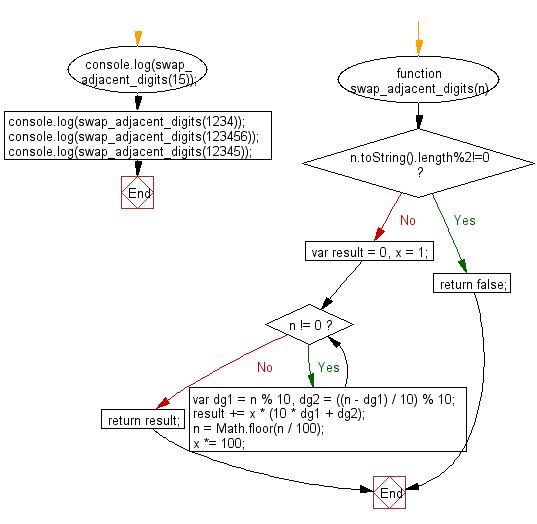 Flowchart: JavaScript - swap pairs of adjacent digits of a given integer of even length