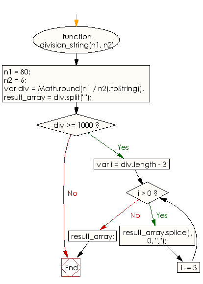 Flowchart: JavaScript - Divide two positive numbers and return a string with  formatted commas