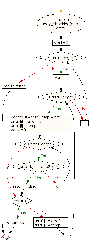 Flowchart: JavaScript - Check whether two arrays of integers and same length are similar or not