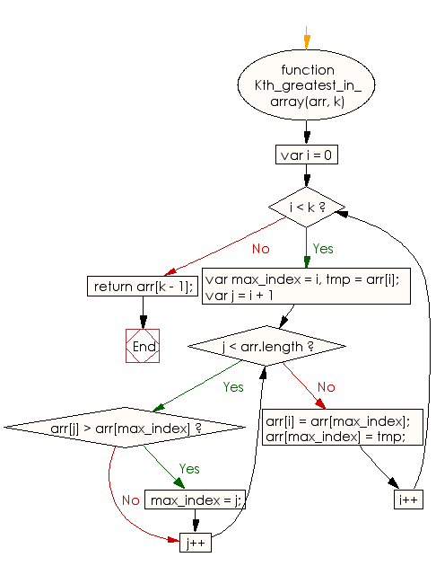 Flowchart: JavaScript - Find the kth greatest element of a given array of integers