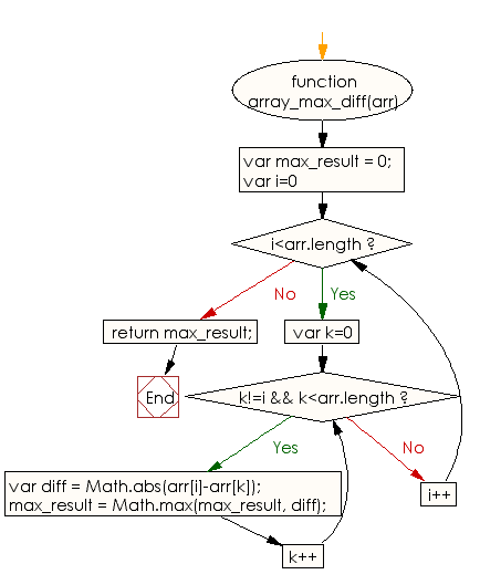 Flowchart: JavaScript - Find the maximum difference among all possible pairs of a given array of integers