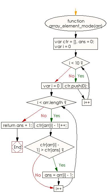 Flowchart: JavaScript - Find the number which appears most in a given array of integers