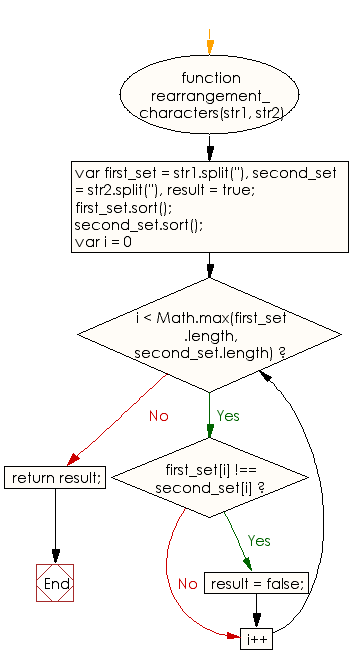 Flowchart: JavaScript - Rearrange characters of a given string in such way that it will become equal to another given string